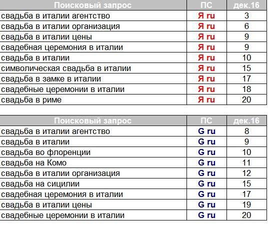 Продвижение сайта по услугам свадеб в Италии