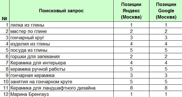 Разработка сайта glicom.ru