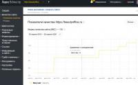 Улучшение показателей качества сайта в Яндексе, динамика