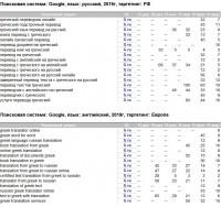 Поисковая оптимизация сайта в Европе и РФ, англоязычное продвижение