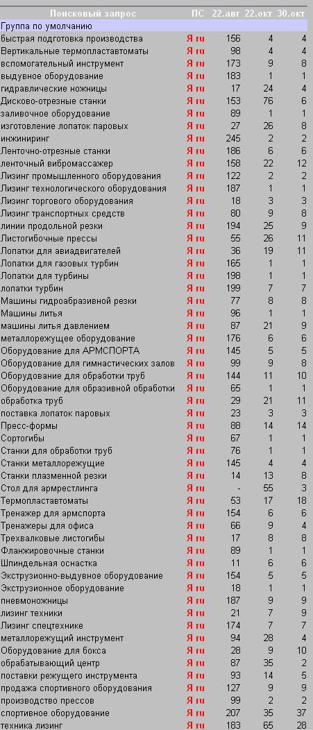 """""""ПУМОРИ-СИЗ"""" Поисковое продвижение сайта"""