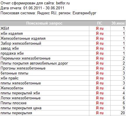 """""""Бетфор"""", оптимизация и продвижение завода ЖБИ-изделий"""