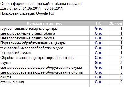 """""""Окума-RUS"""", оптимизация/продвижение сайта по продаже промышленного оборудования"""