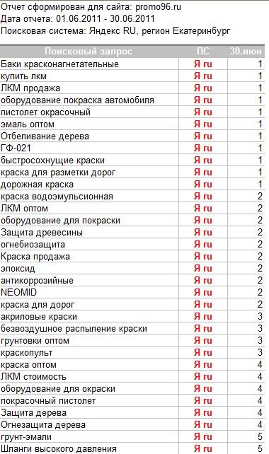 """""""ПромОборудование"""", продвижение сайта"""