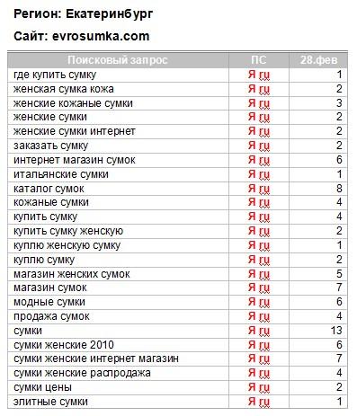 """""""Evrosumka"""", оптимизация и продвижение магазина по продаже сумок"""