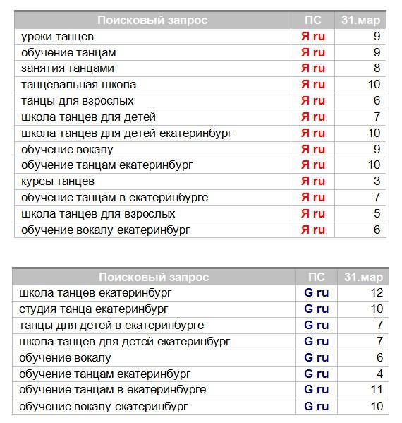 """Продвижение студии танцев """"ФэйворитКлаб"""""""
