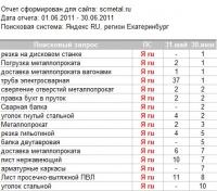 """""""Сервисный центр металла"""", продвижение"""