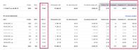 """Тематика """"Стройматериалы"""" - Конверсия сайта: 22,9% - Цена лида: 123 руб - CTR 15%"""