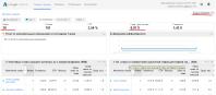 Google Adwords,  20 кликов в день - средняя цена клика - 0,07