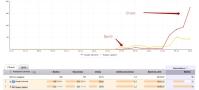 Посещаемость до и после настройки Контекстной рекламы Yandex + Google