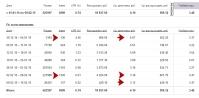 Постепенное увеличение количества посетителей и уменьшение цены за клик