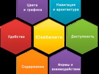 Юзабилити анализ сайта, каталога, интернет магазина
