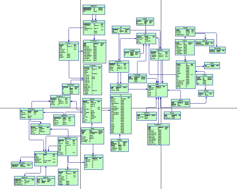Пример моделировния БД OSC