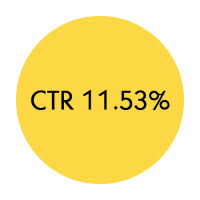 CTR 11.53%