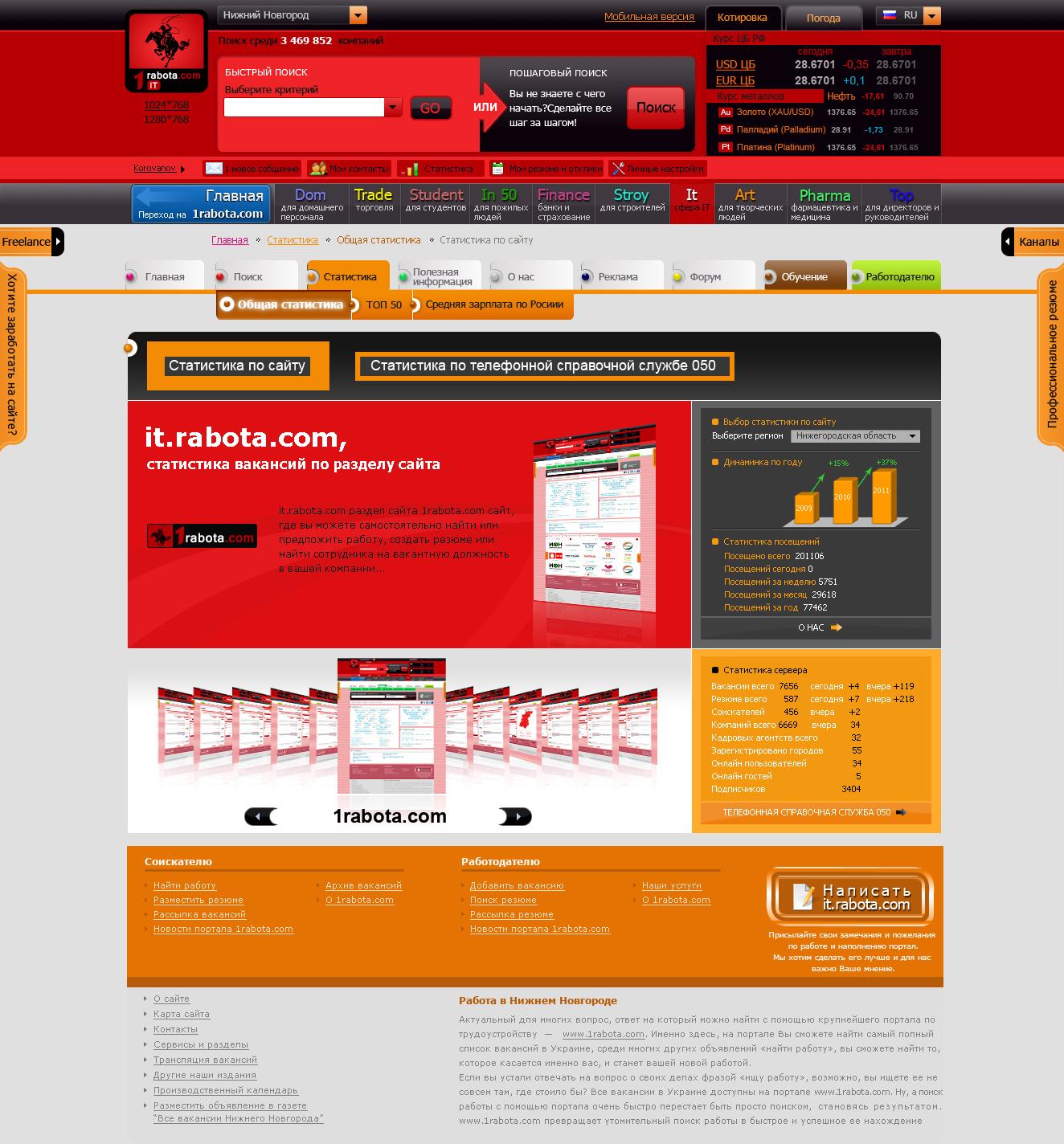 Проект 1rabota.com – специализированный канал IT, раздел Статистика по сайту