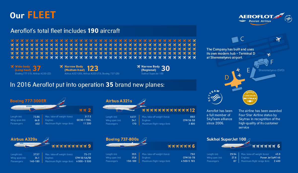 Aeroflot Fleet