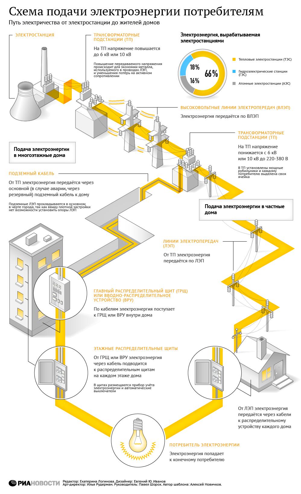 Схема подачи электроэнергии
