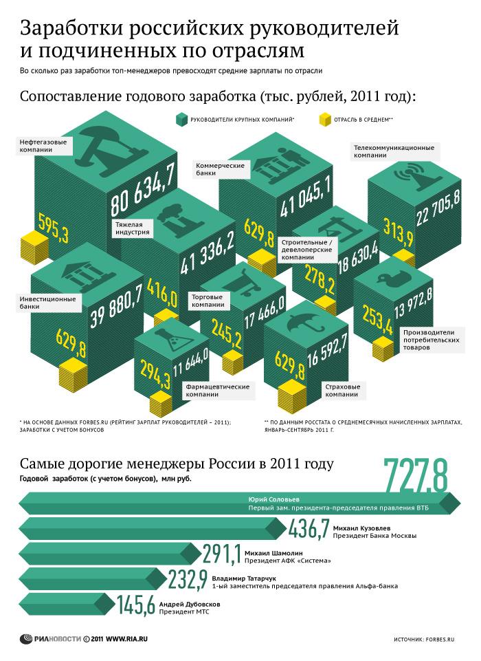 Заработки российских руководителей