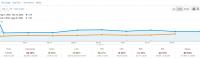 CTR and clicks increasing