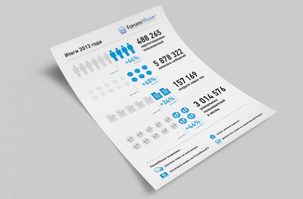 Инфографика для ForumHouse