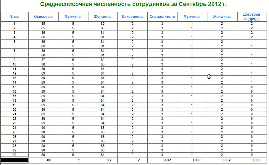 Создание отчета о среднесписочной численности для 1С Камин 1.2
