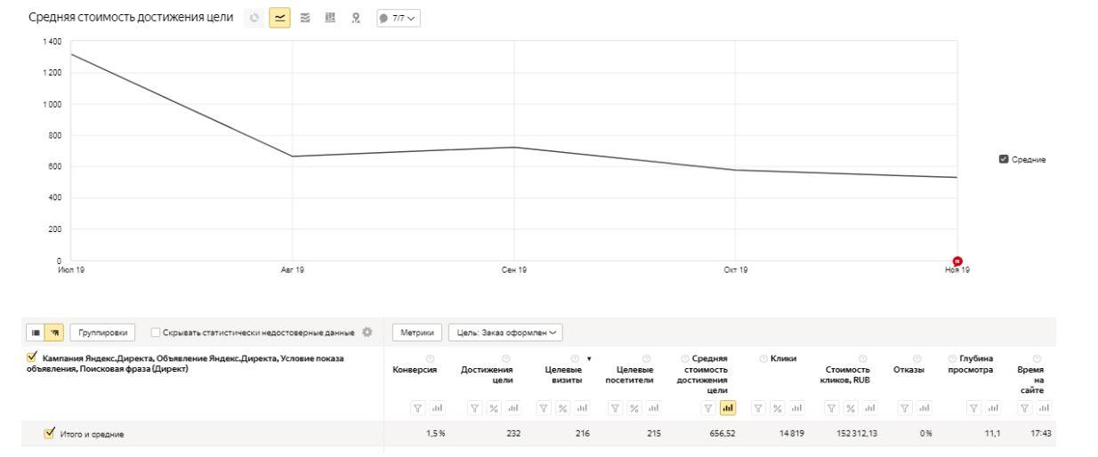 Яндекс Директ. Сантехника (как за счет перенастройки кампаний и управления стоимость обращения снизилась в 2,5 раза).