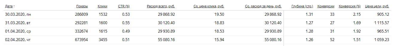 Яндекс Директ. Деревянное домостроение. Москва. Клики: 15-20 руб., до 3.500 кликов в день, до 52 обращений в день).