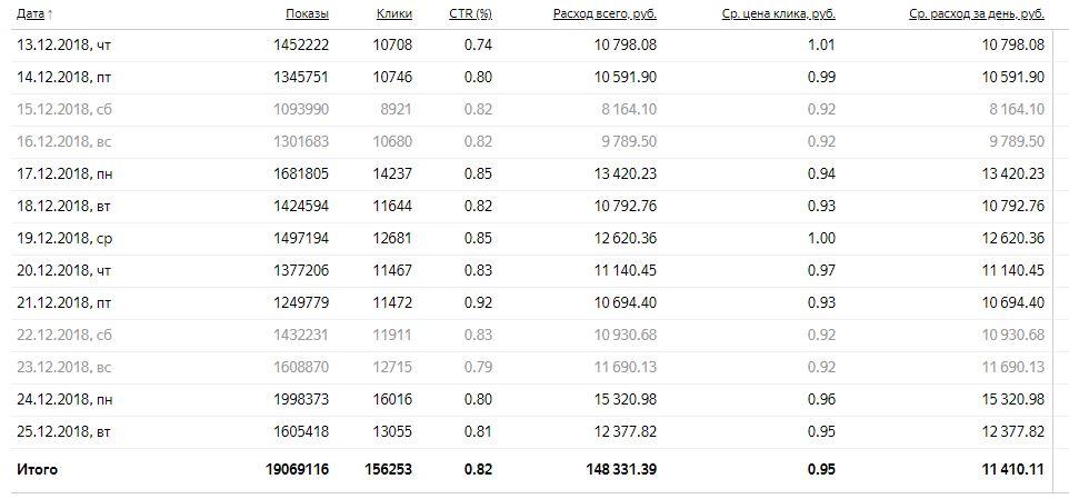 Яндекс Директ - до 16.000 кликов в день по 0,95 руб/клик.