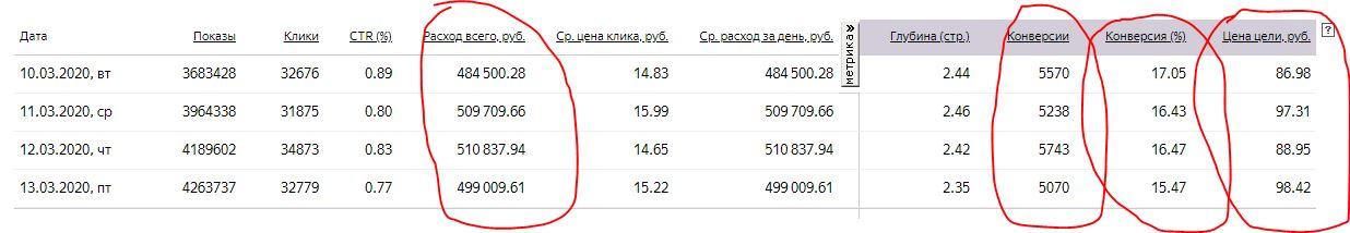 Яндекс Директ. Бюджет 500.000 руб./день, более 5.000 конверсий в день.