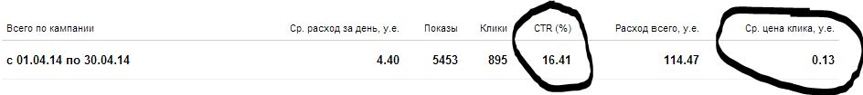 Яндекс Директ. Пример работы на небольших бюджетах по нишевому продукту (расход порядка 10.000 руб./мес.).