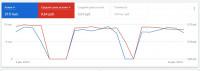 Google AdWords - 16.000 кликов в день по 0,64 руб./клик.