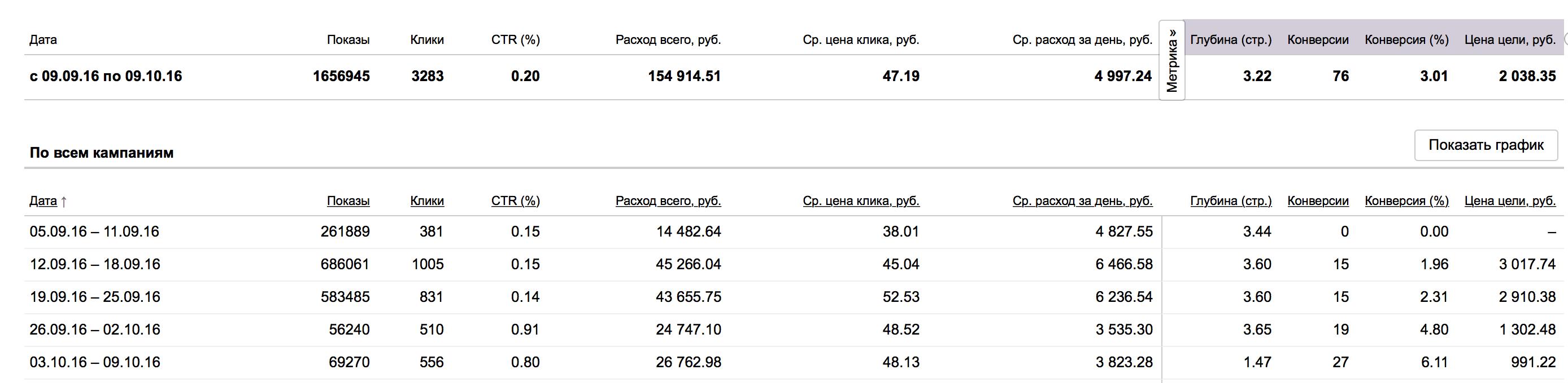 Результаты улучшения кампании - работа с третьей недели