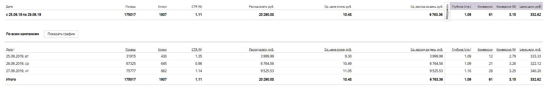 """Ниша: """"Продажа элитных шпицев в Москве и МО"""". Стоимость конверсии 332р, стоимость продажи составила 1400р"""