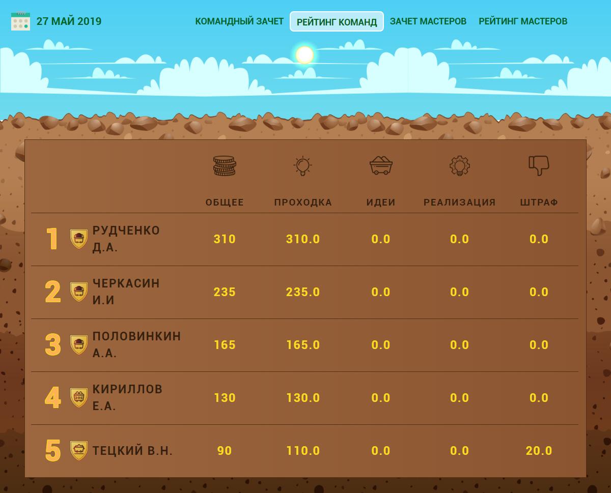 Веб приложение для ПАО «Северсталь»