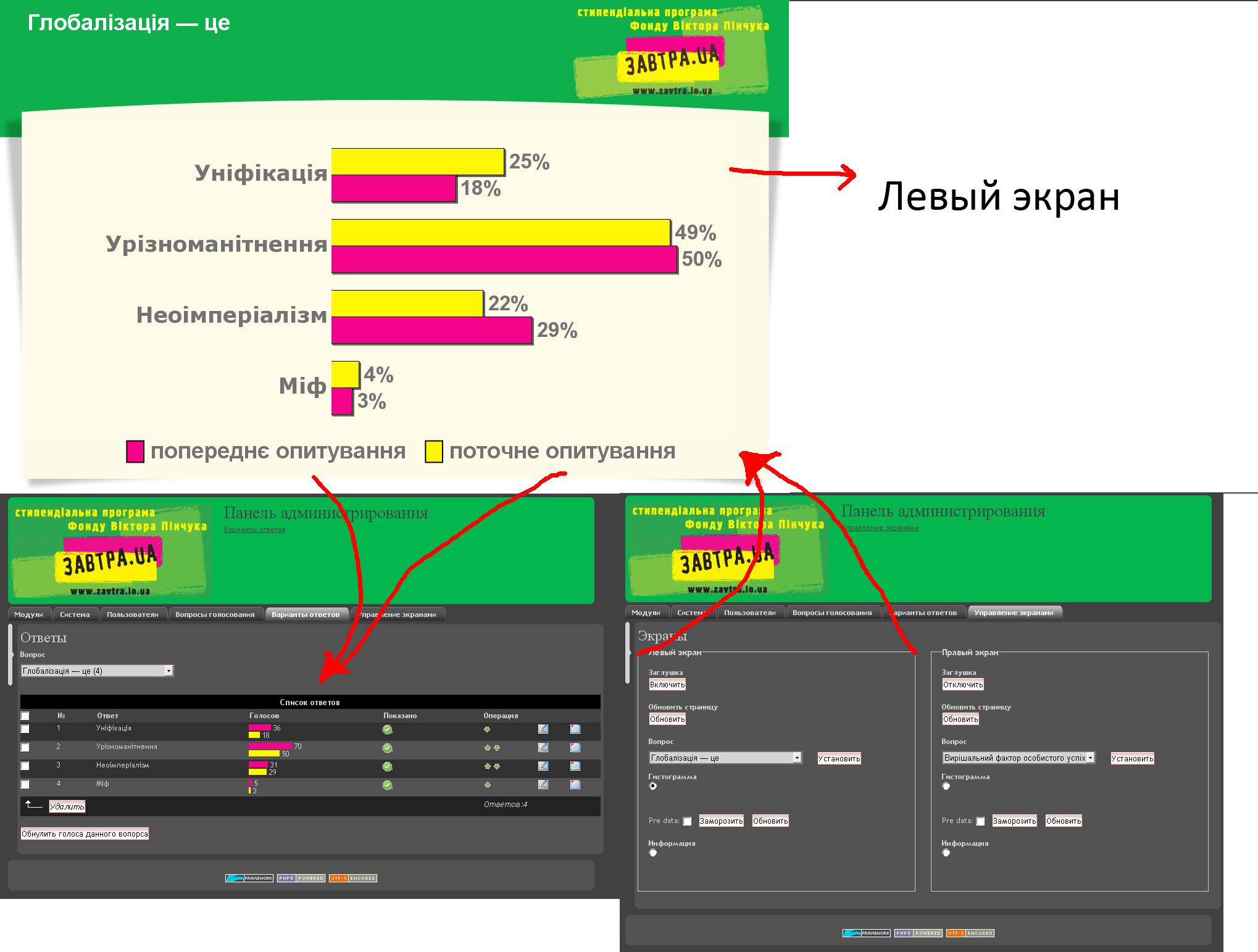 Zavtra.ua - Результаты СМС голосования
