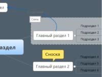 Семантическое ядро/Карта пересечений/Ключевые фразы/