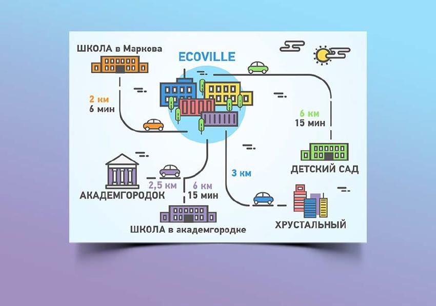 Инфографика для компании Ecovile