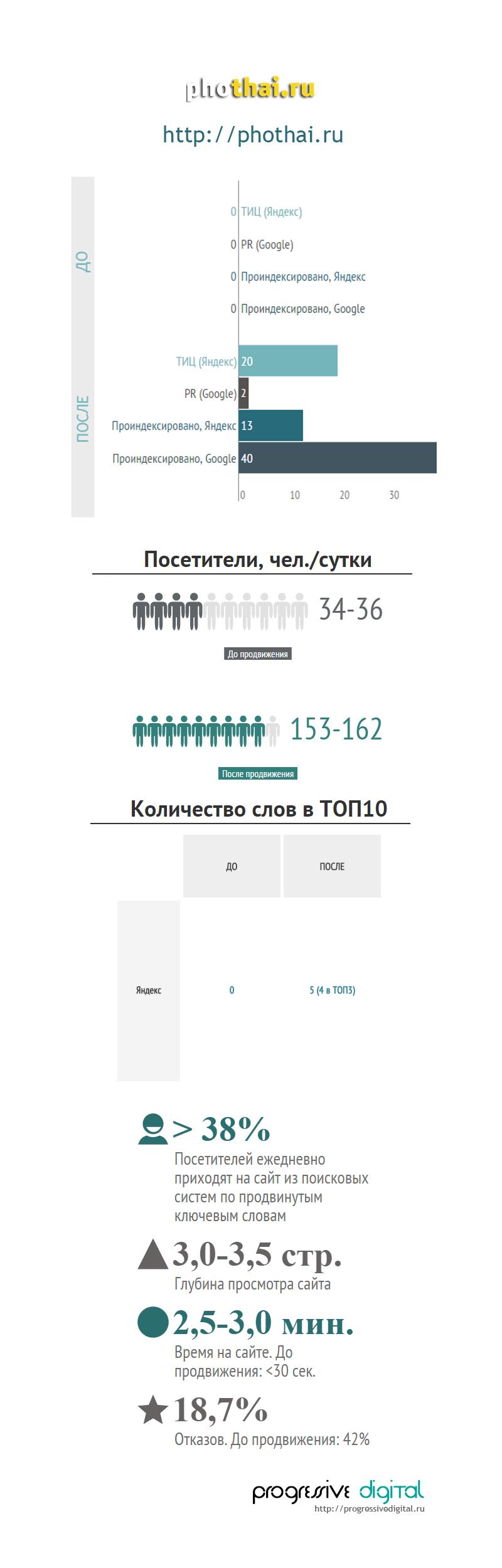 Phothai.ru (фото и видеосъемка)