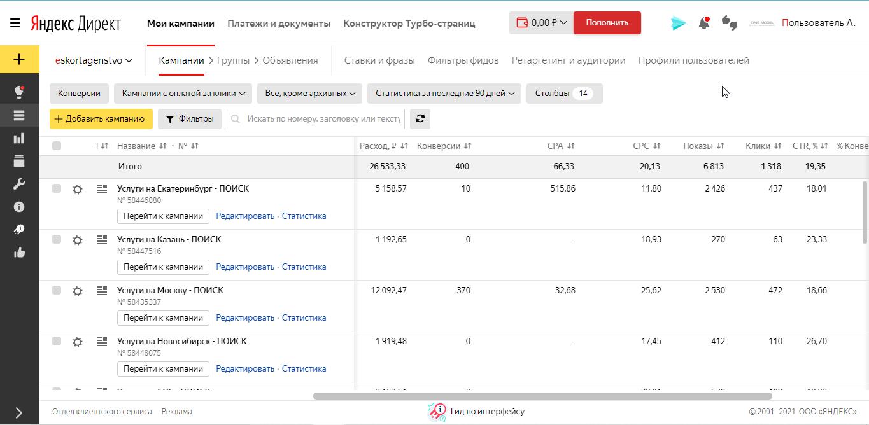Реклама на Эскорт Услуги - Яндекс Директ