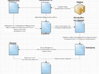 Разработка crm системы под ключ