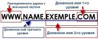 IT тематика - Выбор доменного имени – правила и особенности процедуры