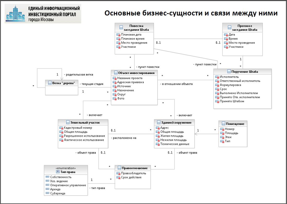 Создание обновленного Единого информационного инвестиционного портала города Москвы