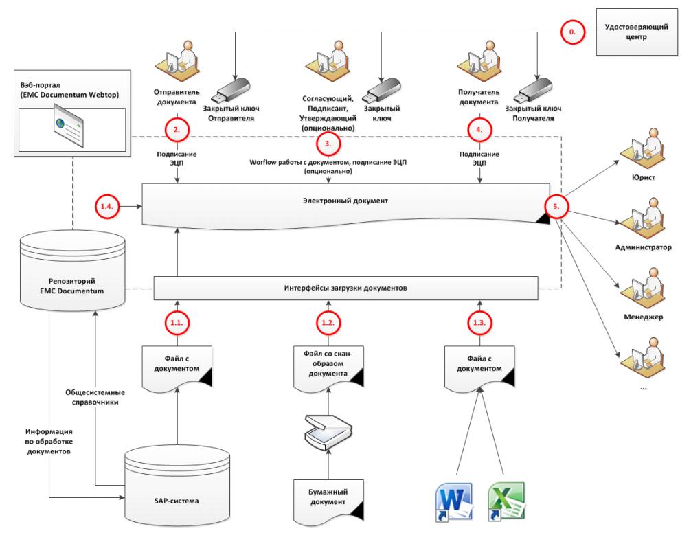 Концепция решения по электронному документообороту с использованим ЭП