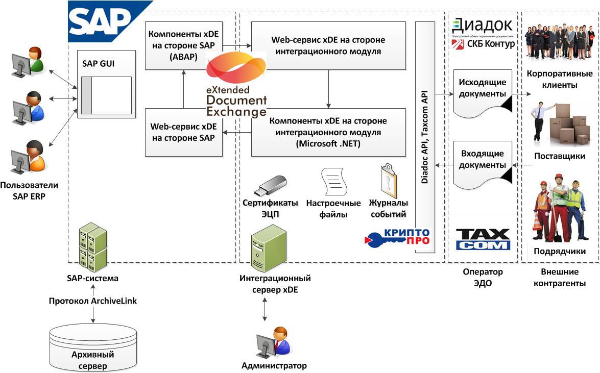 Концептуальная схема интеграционного решения для SAP ERP