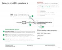Связь понятий UX и юзабилити