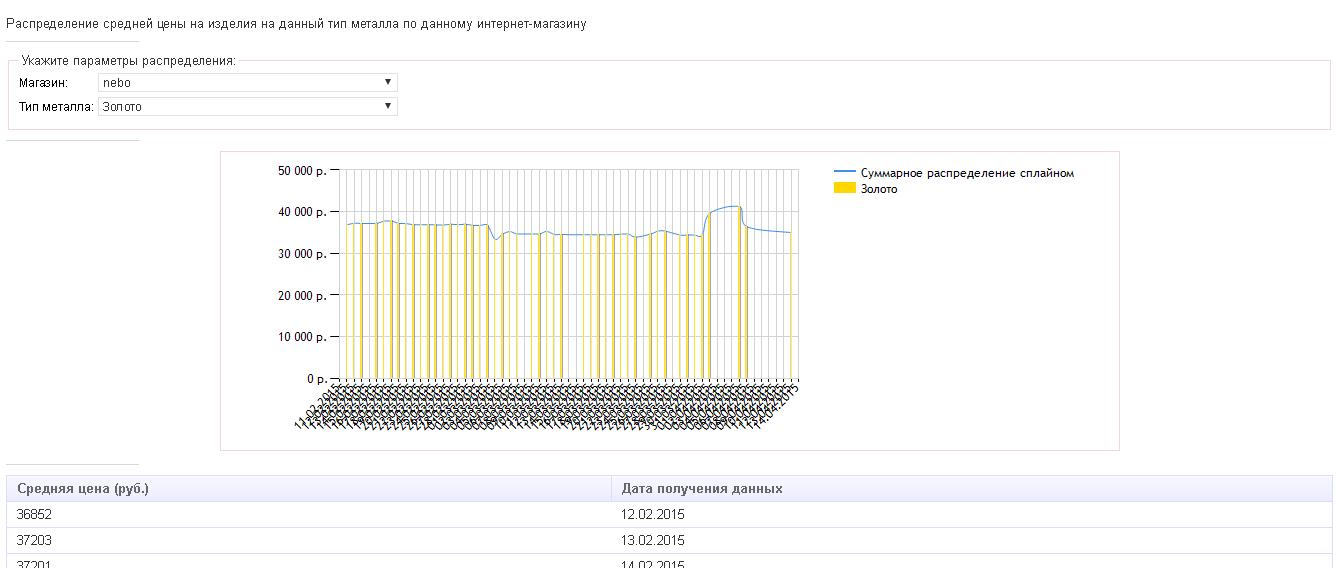 Отслеживание изменений цен конкурентов (мониторинг цен конкурентов) IIS, C#, ASP.NET, ASP.NET Dynamic Data