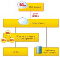 1C Предприятие с базой данных формата SQL конфигурация с максимальной производительностью
