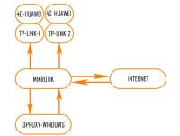 Настройка мобильных прокси MikroTik Windows 3proxy
