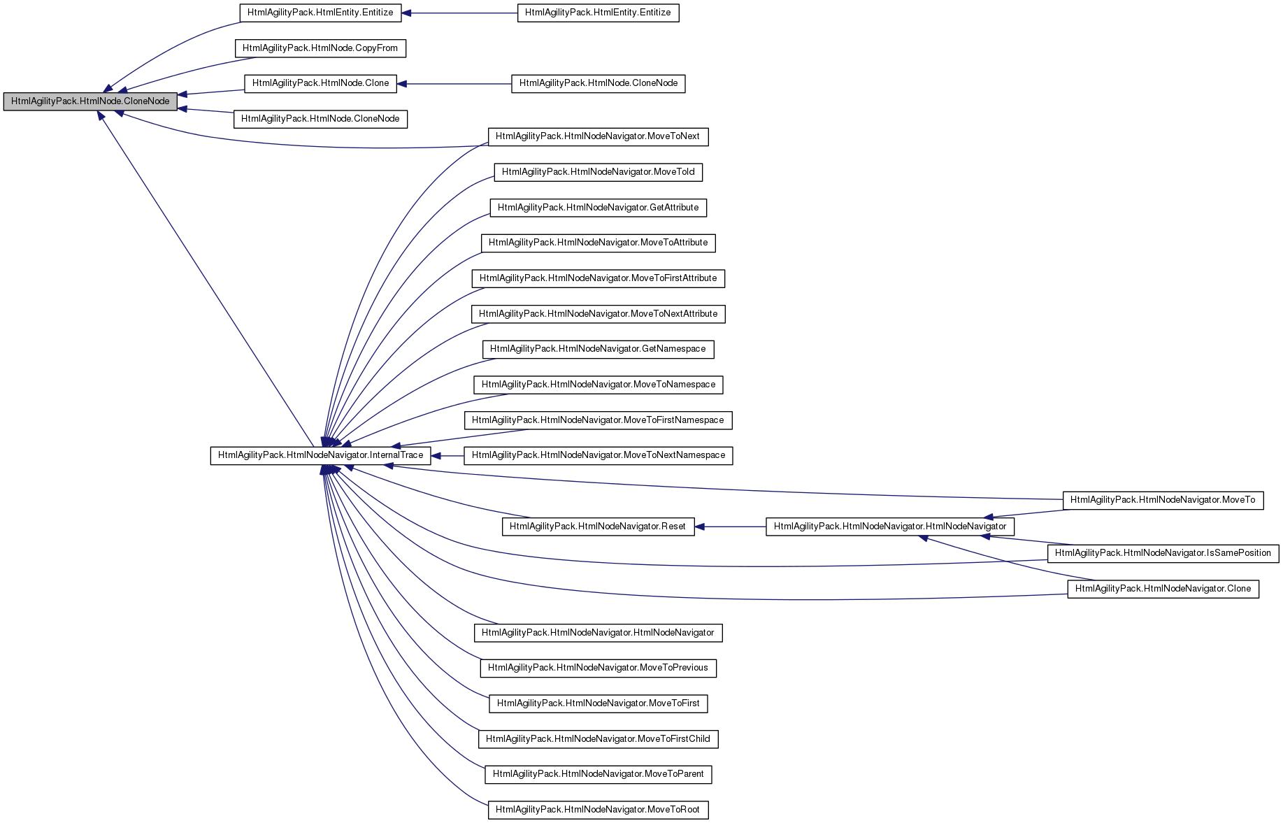 Разработка парсеров на C#