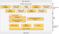 Разработка и поддержка веб-проекта C# ASP.NET Dynamic Data (Entity Framework ORM, MS SQL 2008 R2, IIS 7.5)
